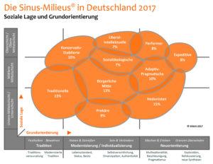 Sinus-Mileus in Deutschland 2017
